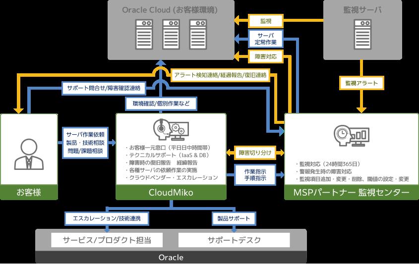 フルマネージドサービス「Reagle」の運用体制イメージ